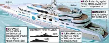 Hình ảnh mô phỏng du thuyền Eclipse của tỷ phú Nga. Ảnh: Daily Mail.