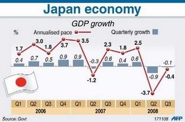 Biểu đồ tăng trưởng kinh tế Nhật từ năm 2006 đến nay. Nguồn: AFP