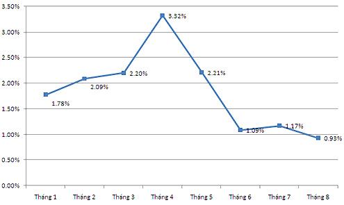 Diễn biến giá tiêu dùng từ đầu năm 2011. Nguồn: GSO