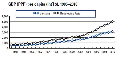 Thu nhập của người Việt Nam ngày một cách xa so với mức trung bình của các quốc gia đang phát triển tại châu Á. Nguồn: WEF