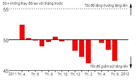 PMI ngành sản xuất Việt Nam từ tháng tư năm ngoái tới nay. Nguồn: HSBC