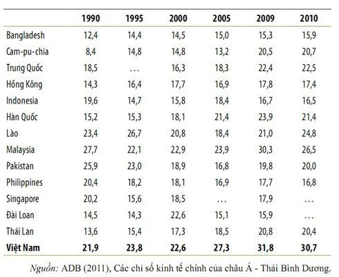 Quy mô chi tiêu chính phủ ở một số quốc gia, vùng lãnh thổ châu Á (%GDP)