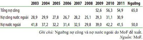Số liệu nợ công từ năm 2003 theo thống kê của Bộ Tài chính (MoF).