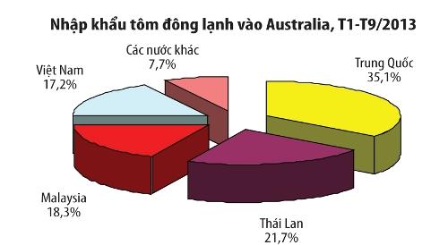 Australia tăng nhập khẩu tôm Việt