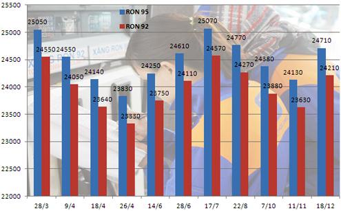Chart-xang-02-7109-1387358117.jpg