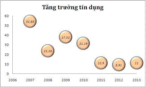 tang-truong-tin-dung-JPG_1388488039.jpg