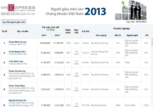 top-rich-0-1304-1388461210.jpg