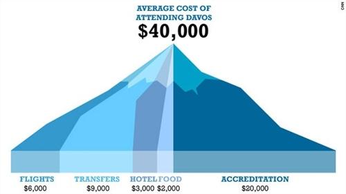 davos cost 8681 1390388986 Cần 40.000 USD để có một suất dự Diễn đàn kinh tế thế giới WEF