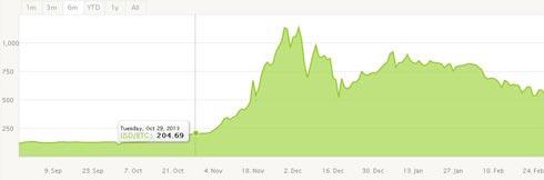 bitcoin-price-chart-3696-1393640866.jpg