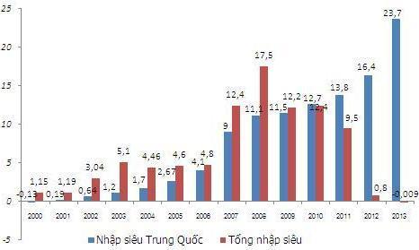 Trung Quốc chăm mua nguyên liệu thô, ít đầu tư vào Việt Nam Nhap-sieu-TQ-JPG-3649-1399620667