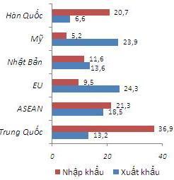 Trung Quốc chăm mua nguyên liệu thô, ít đầu tư vào Việt Nam Nhap-sieu-TQ-JPG-5047-1399620667