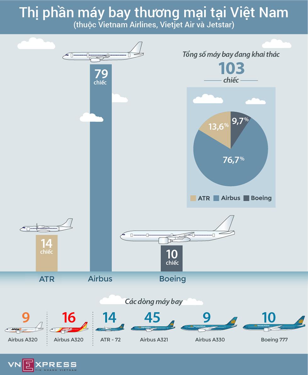 Hàng không Việt chuộng máy bay Airbus, ít Boeing