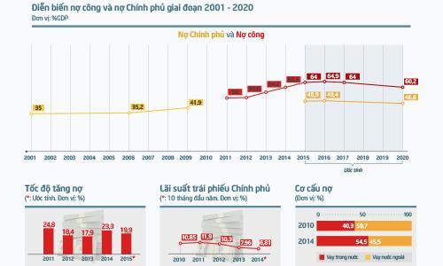 Việt Nam đang vay nợ như thế nào