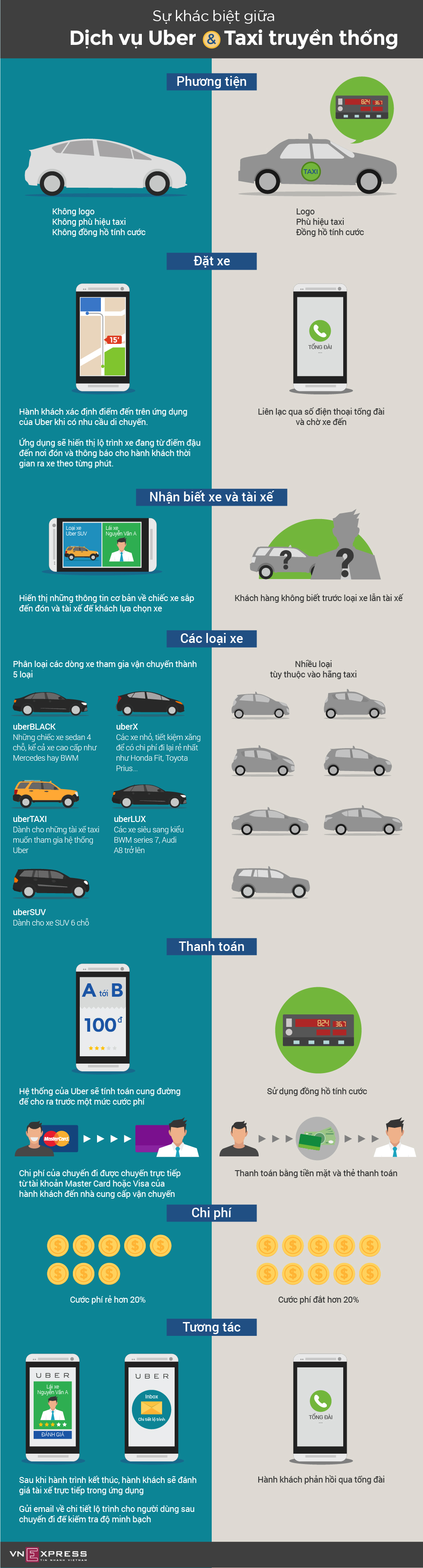 Khác biệt giữa Uber và taxi truyền thống