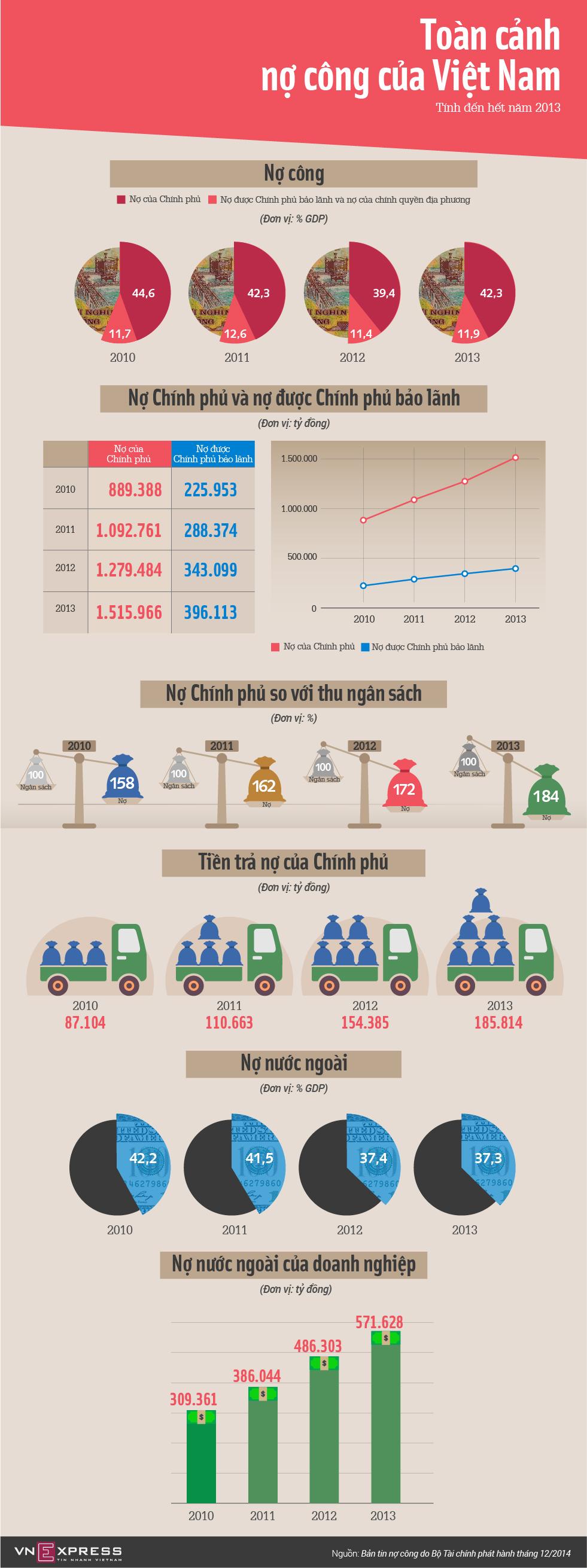 Toàn cảnh nợ công Việt Nam