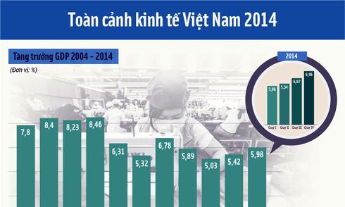 Toàn cảnh kinh tế Việt Nam 2014