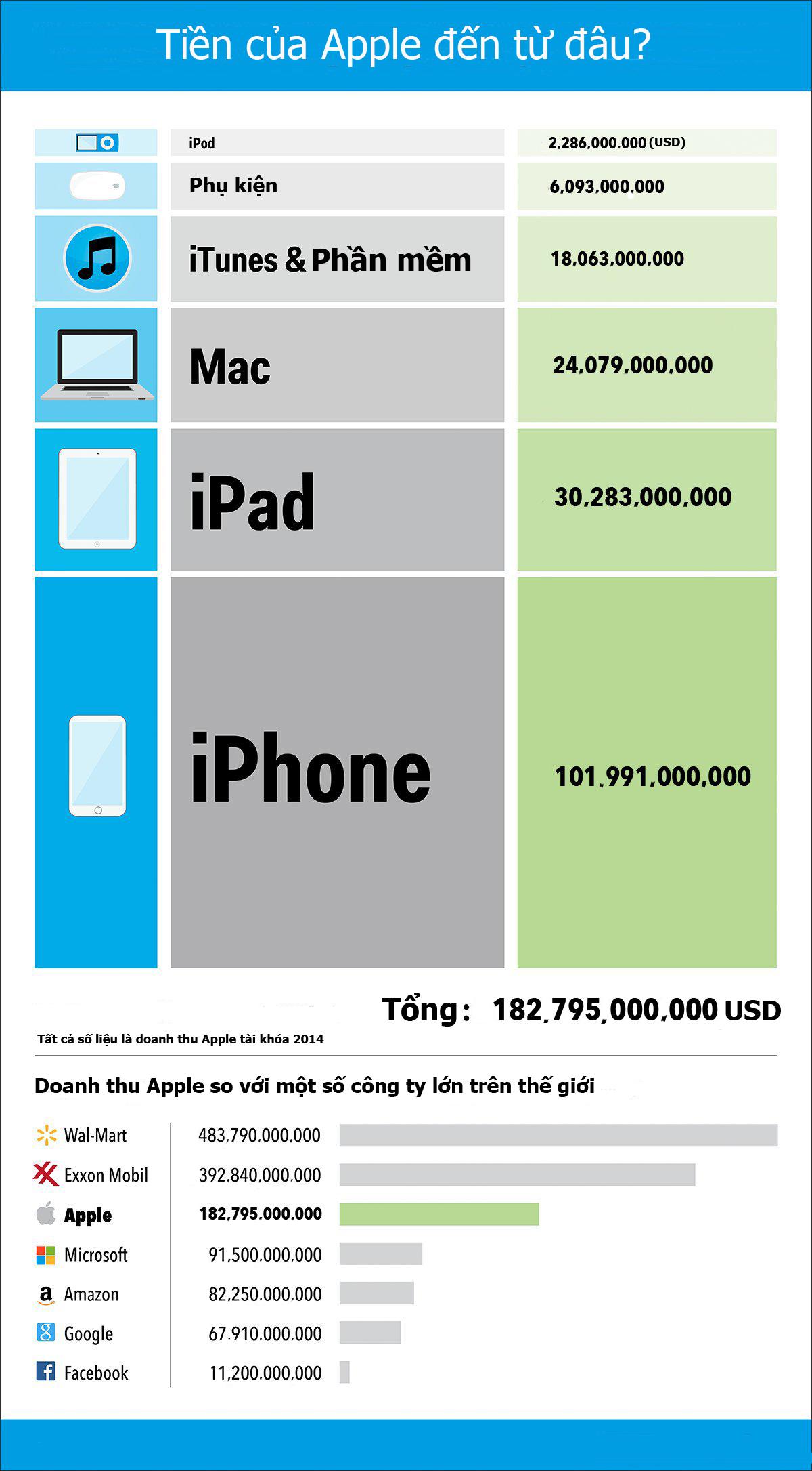 Apple kiếm tiền từ đâu?