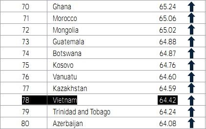 Việt Nam tăng hơn 20 bậc về mức độ thuận lợi kinh doanh
