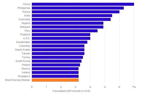 Những nền kinh tế tăng trưởng nhanh nhất thế giới