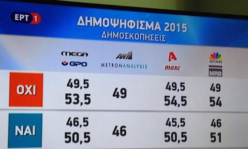 Kết quả trưng cầu dân ý Hy Lạp: Tỷ lệ bỏ phiếu 'Không' đang áp đảo