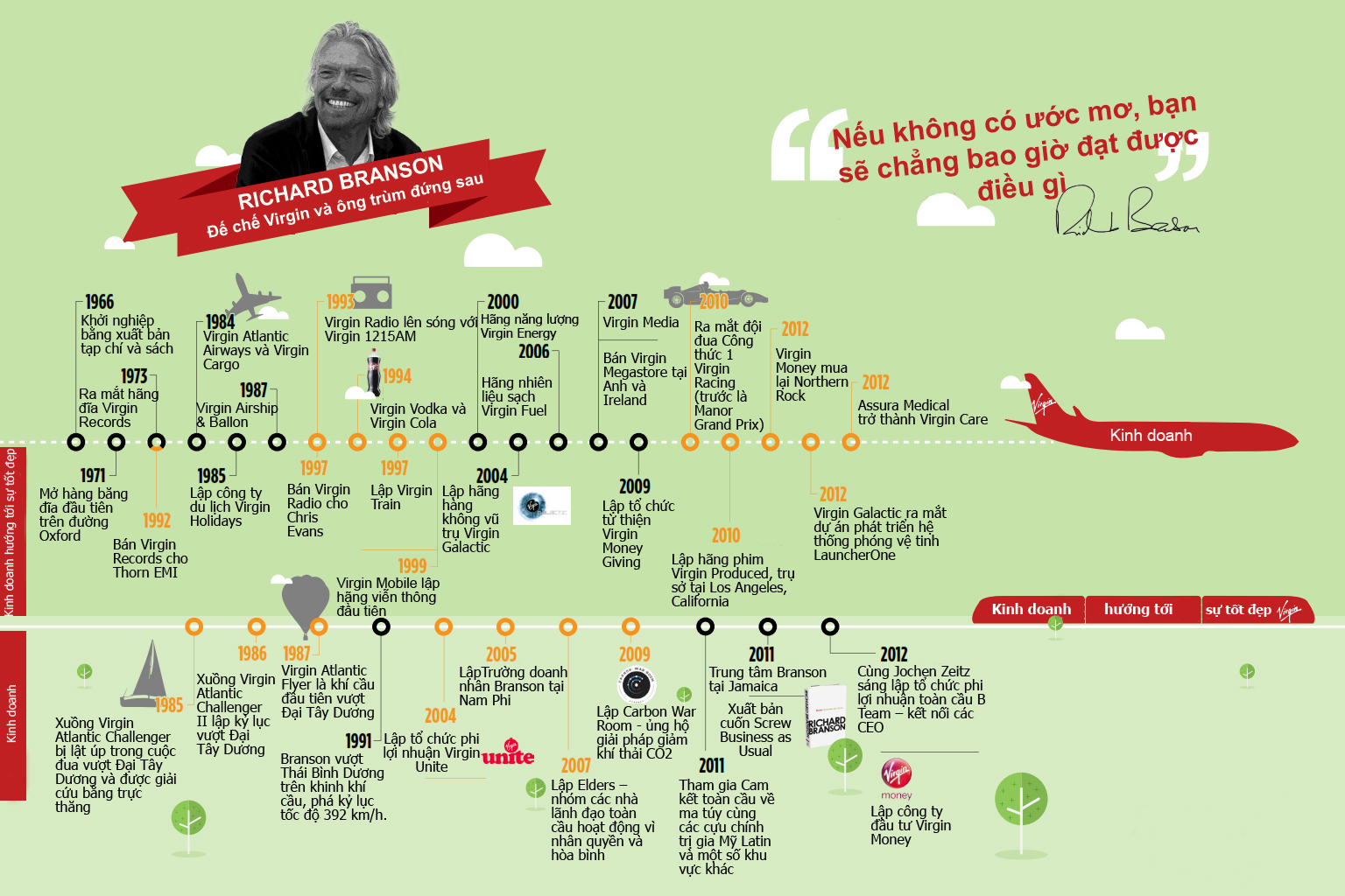 Đường thành tỷ phú của Richard Branson