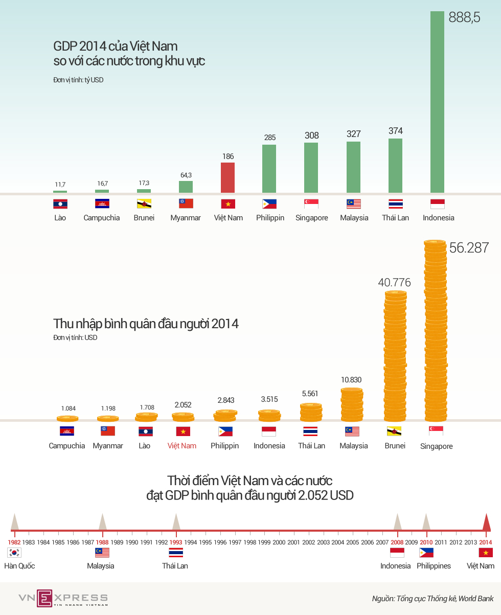 Thu nhập người Việt đang ở đâu so với khu vực