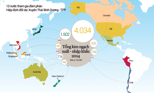 Tiến trình đàm phán TPP gần 10 năm qua. Xem chi tiết