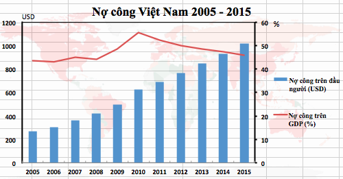 no-cong-vuot-nguong-1000-usd-moi-nguoi-1