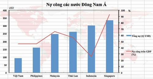 no-cong-vuot-nguong-1000-usd-moi-nguoi-2
