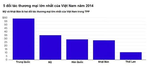 nhung-dieu-cho-doi-viet-nam-khi-tpp-duoc-ky-ket
