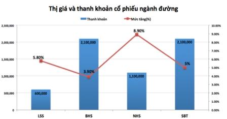 gap-kho-khi-gia-nhap-tpp-co-phieu-mia-duong-van-tang-nong