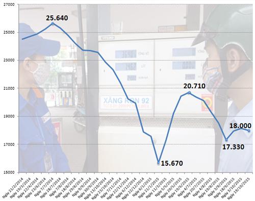 Xăng giảm 130 đồng, dầu tăng giá 2