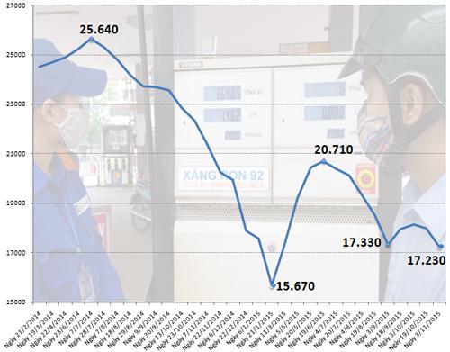 Giá xăng giảm tiếp gần 800 đồng 2