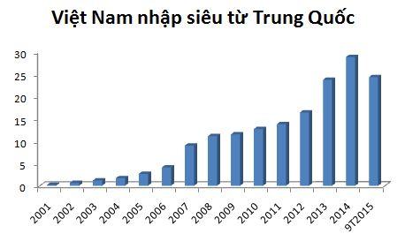 Quan hệ kinh tế Việt-Trung sau một phần tư thế kỷ