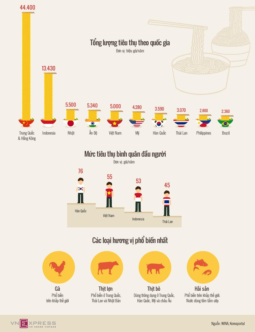 Việt Nam tiêu thụ mì gói nhiều thứ 5 thế giới