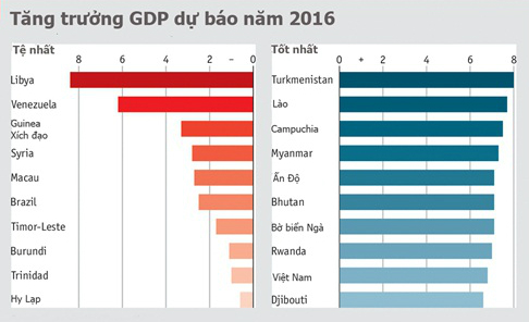 viet-nam-vao-top-10-nuoc-co-the-tang-gdp-nhanh-nhat-2016