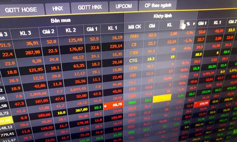 VN-Index rơi 13,5 điểm đầu phiên chiều