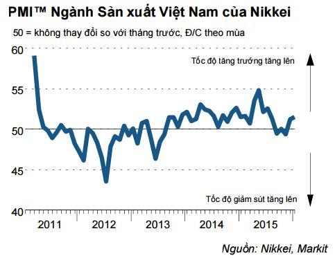 Sản xuất Việt Nam khởi đầu 2016 suôn sẻ