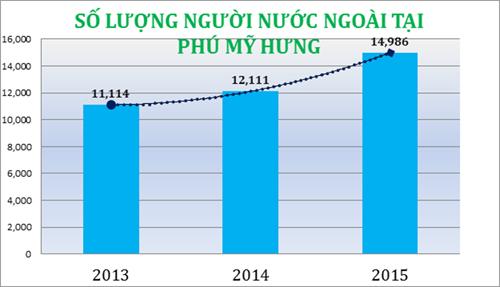 [Caption]Lượng người nước ngoài tại Phú Mỹ Hưng năm 2014 chỉ tăng gần 9% so với năm 2013, nhưng năm 2015, tăng gần 24% so với năm 2014 và gần 35% so với năm 2013.
