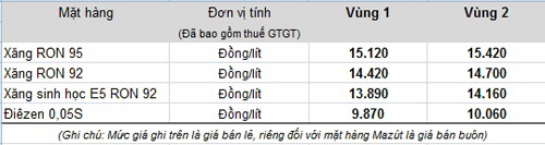 xang-tang-gia-670-dong-mot-lit
