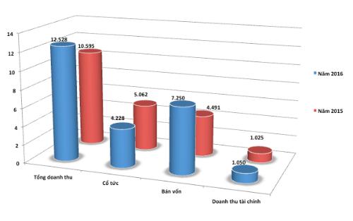 Một số chỉ tiêu SCIC đạt năm 2015 và kế hoạch 2016. Đơn vi: tỷ đồng