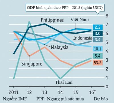 economist-tiem-nang-tang-truong-cua-dong-nam-a-dang-yeu-dan-1