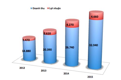 doanh thu va loi nhuan cua toyota viet nam tu nam 2012-2015