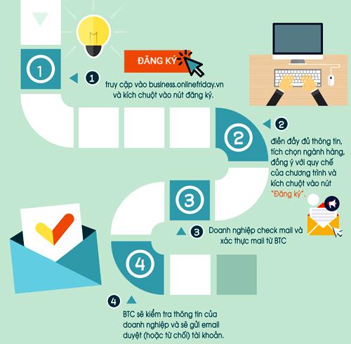 Ban tổ chức sẽ gửi link kích hoạt đến doanh nghiệp sau đó, doanh nghiệp kích vào link để được xác thực tài khoản.