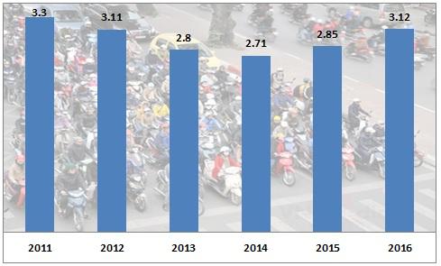 Hơn 3 triệu xe máy được bán ra năm 2016 - ảnh 1