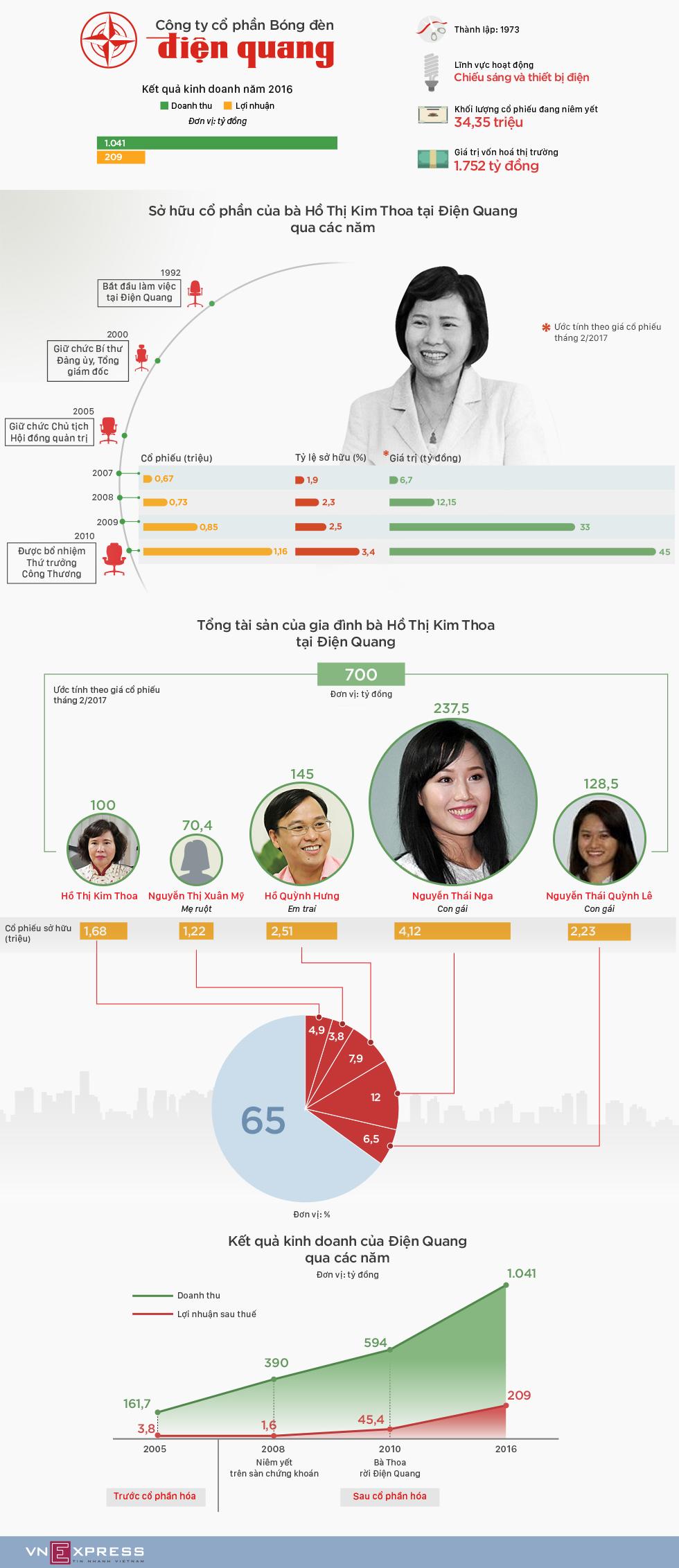 700 tỷ đồng cổ phần của gia đình Thứ trưởng Hồ Thị Kim Thoa tại Điện Quang
