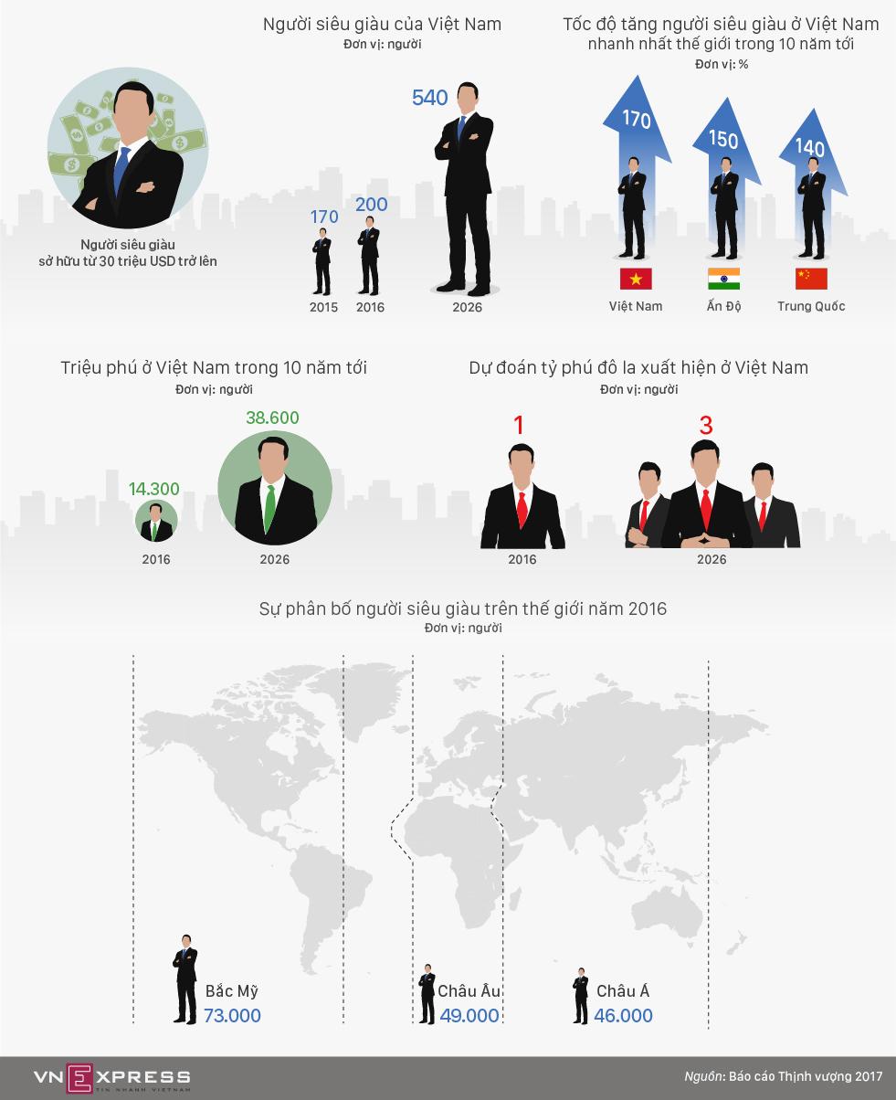Tốc độ tăng số người siêu giàu ở Việt Nam sẽ đứng đầu thế giới - ảnh 1