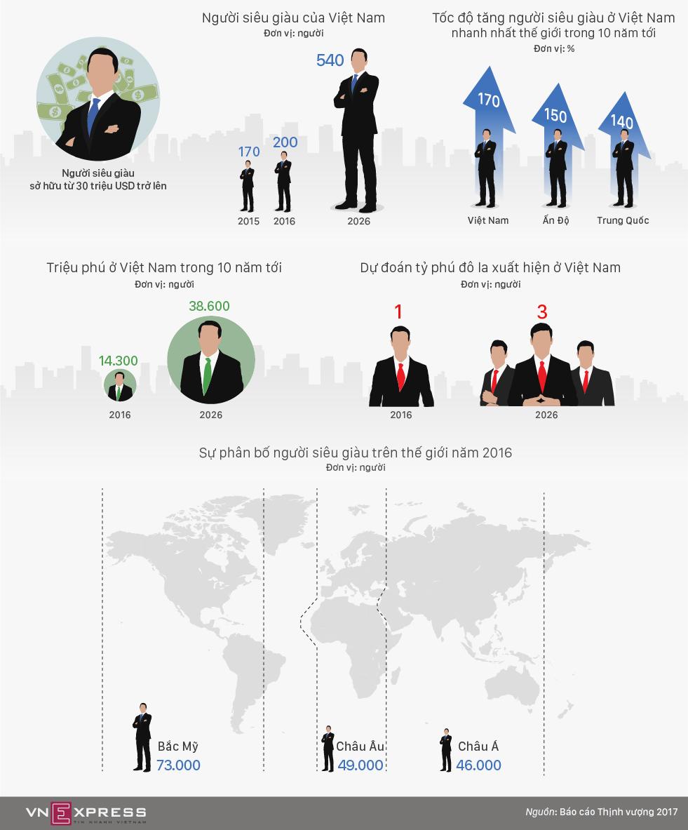 Tốc độ tăng số người siêu giàu ở Việt Nam sẽ đứng đầu thế giới - ảnh 2
