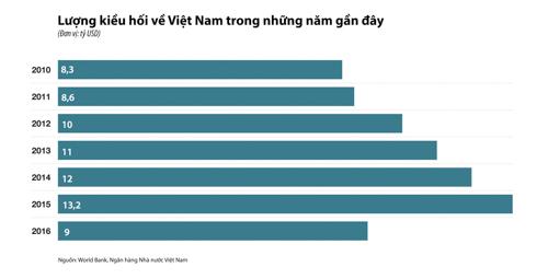 kieu-hoi-ve-viet-nam-co-the-giam-vi-chinh-sach-nhap-cu-my