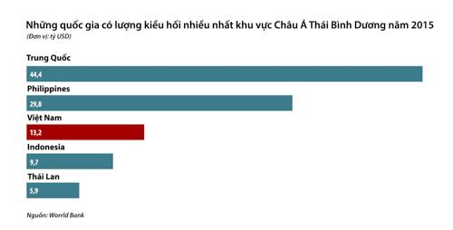 kieu-hoi-ve-viet-nam-co-the-giam-vi-chinh-sach-nhap-cu-my-1
